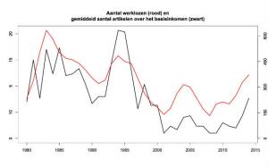 basisinkomen-werkeloosheid