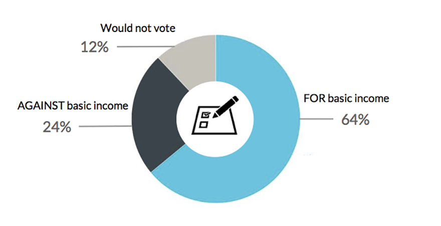 poll-eu-survey-basic-income